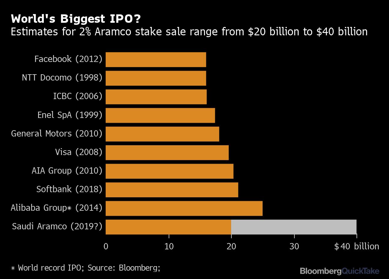 Прогнози за Saudi Aramco IPO
